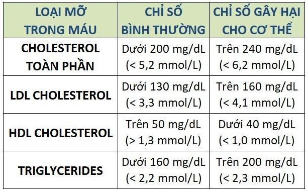 cholesterol là gì, cholesterol cao trong máu, cholesterol cao là gì, cholesterol toàn phần là gì